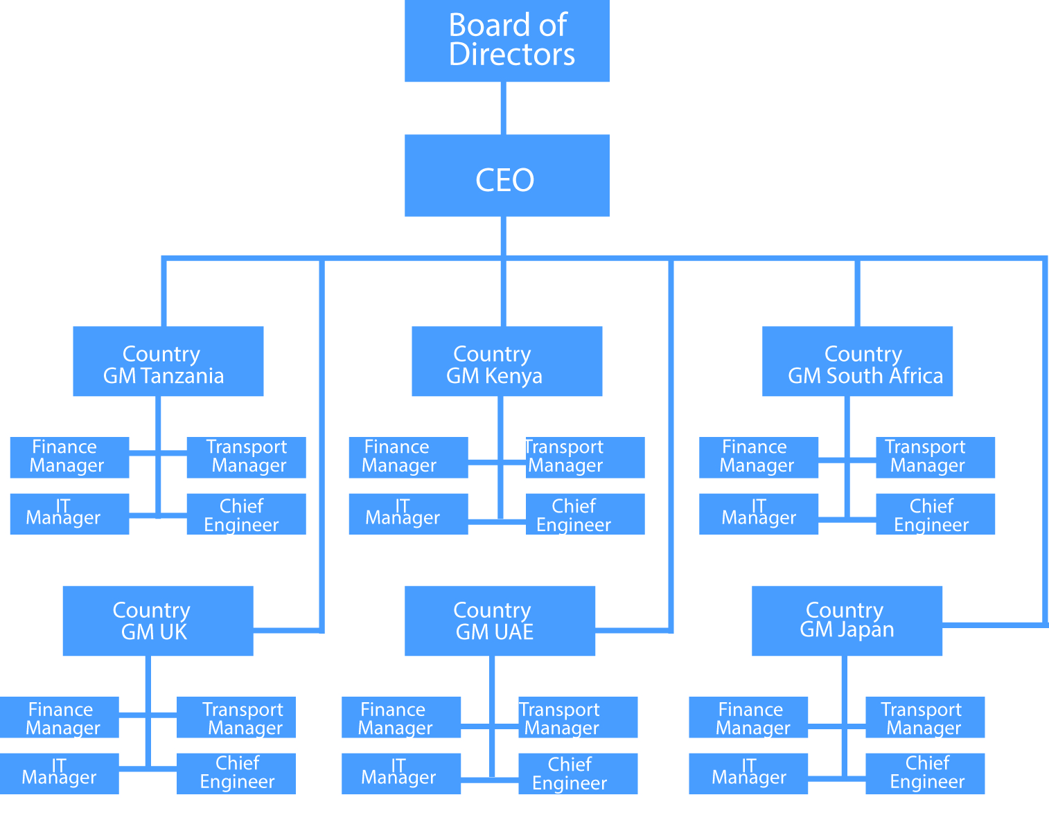 management and organizational structure of goddard Management and budget (omb) policies, such as full cost accounting, levy strict oversight of project spending as a result of these policies table 31 variables predicting motivation levels of nasa goddard engineers 69 table 51 sample size compared to figure 31 nasa goddard organizational chart (2007) 61.